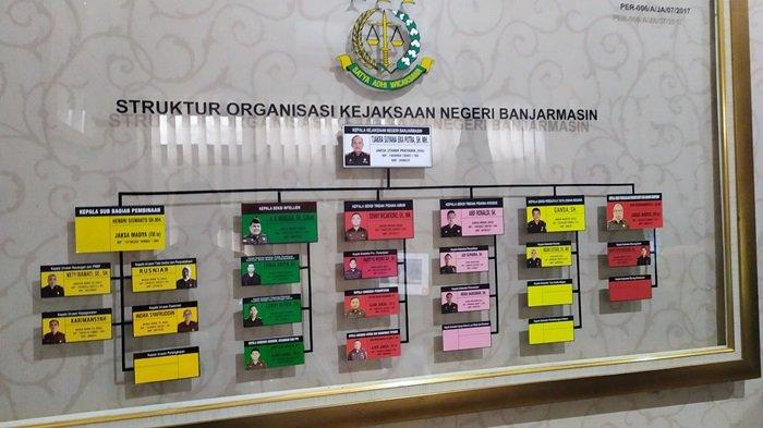 Struktur Organisasi Kejaksaan Negeri Banjarmasin