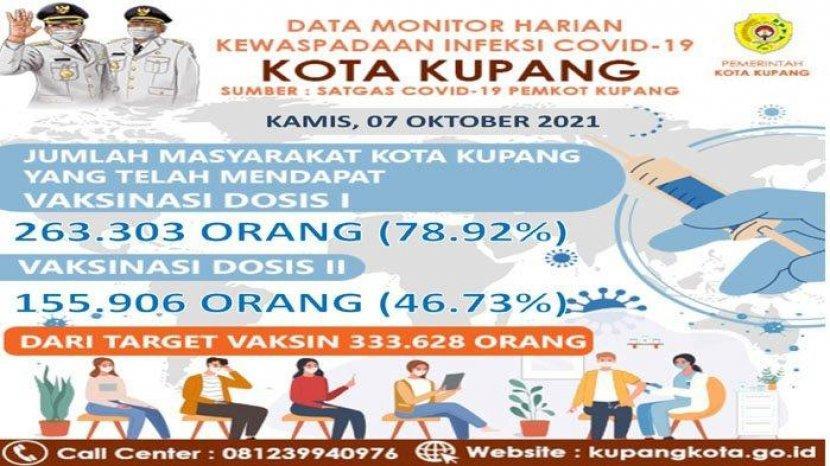 Hingga 7 Oktober 2021 Vaksinasi Dosis I di Kota Kupang Sudah 46 Persen