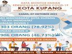 Flayer-update-cakupan-vaksinasi-di-Kota-Kupang.jpg