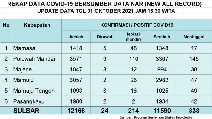 Update Covid-19 Majene 1 Oktober 2021: Bertambah 1  Positif & 1 Sembuh