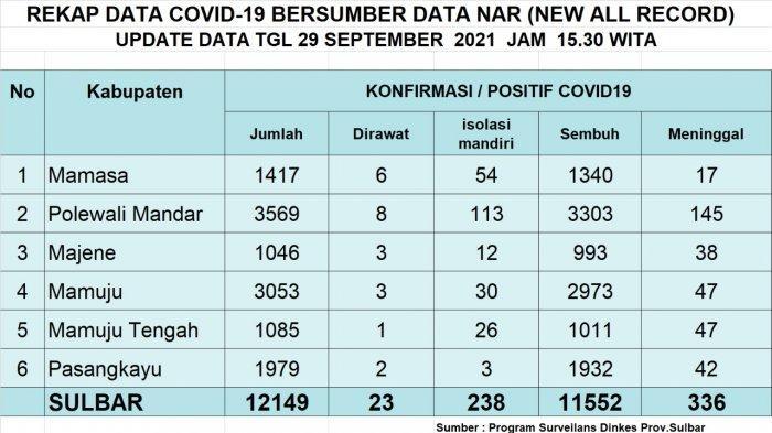 Update Covid-19 di Mamasa: Bertambah 1 Kasus Positif & 8 Sembuh