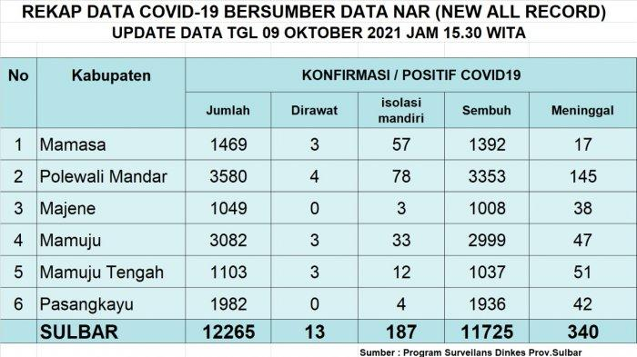 UPDATE COVID-19 Sulbar 9 Oktober 2021: Bertambah 16 Positif & 6 Pasien Sembuh