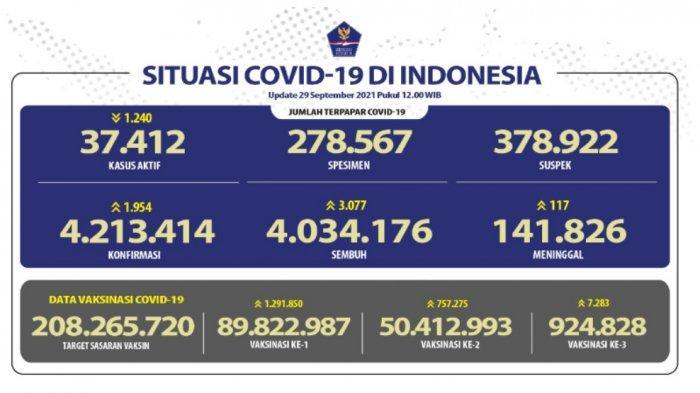 Pasien Sembuh Covid Bertambah 3.077 Kasus, Jawa Barat Terbanyak