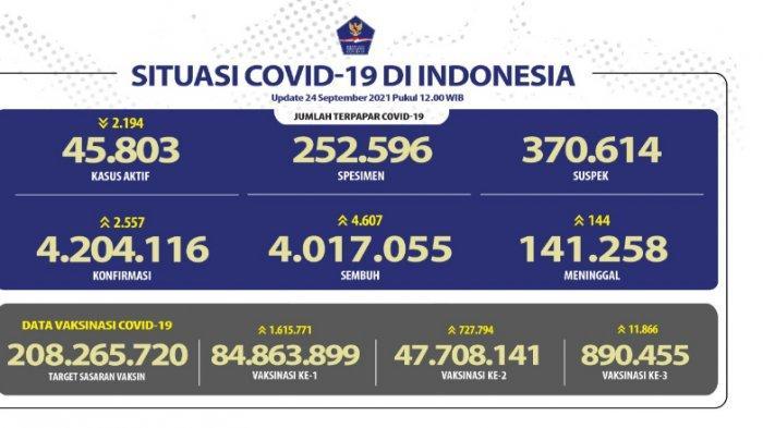 Kasus Covid 19 Indonesia Bertambah 2.557, Terbanyak Di Jawa Tengah