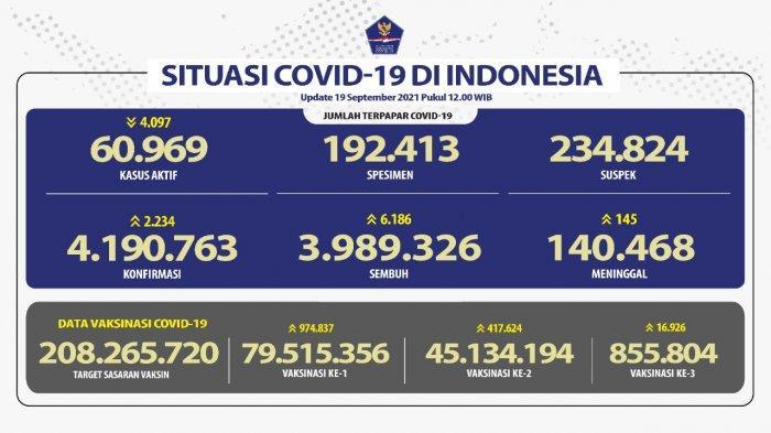 Covid 19 di Indonesia: Jawa Timur Penyumbang Kasus Harian Terkonfirmasi Positif Tertinggi