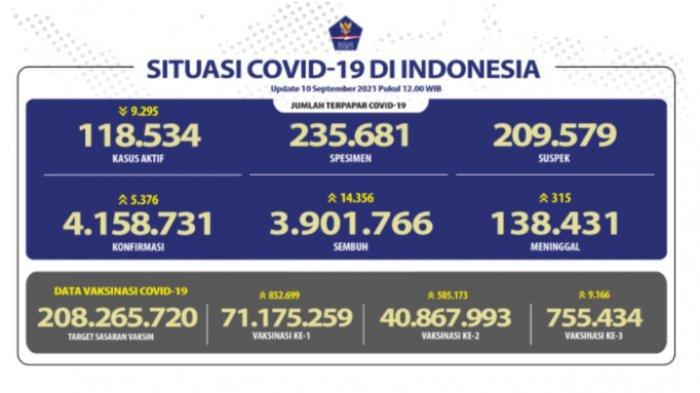 Covid 19 di Indonesia Tunjukkan Tren Positif, 3,9 Juta Penduduk Dinyatakan Sembuh dari Covid 19