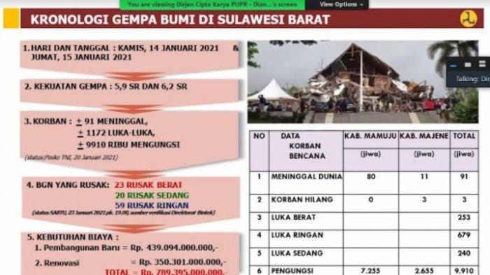 96 Bangun Rusak Akibat Gempa Sulbar Ditangani Kementerian PUPR, Termasuk Kantor Gubernur