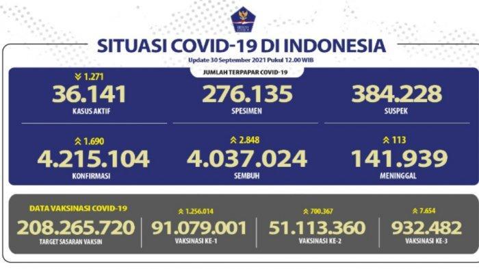Kasus Covid 19 di Indonesia per 1 Oktober