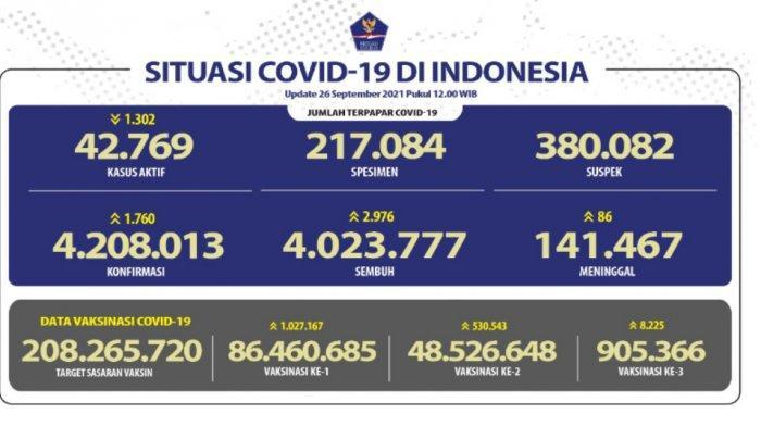 Kasus Aktif Covid 19 Indonesia Berkurang Sebanyak 1.302 Kasus, Jawa Tengah Penyumbang Tertinggi