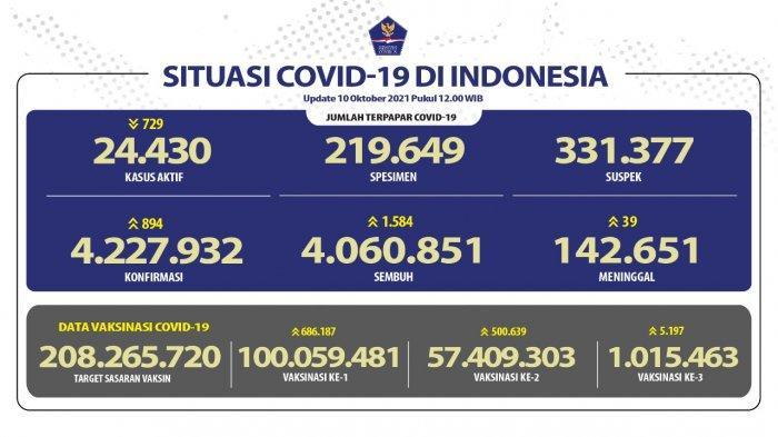 Penanganan Covid 19 pada Minggu (10/10/2021)