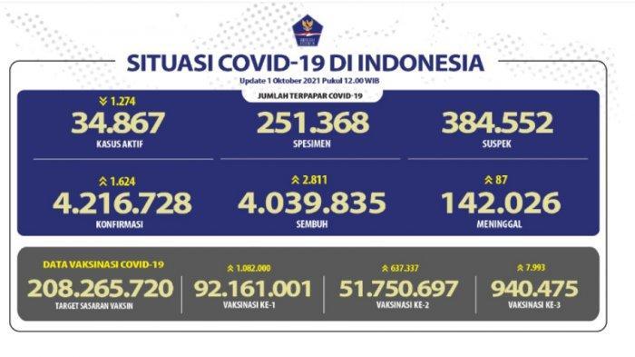 Kasus Positif Covid-19 Terus Bertambah, Tembus 4.039.835, Jawa Tengah Terbanyak