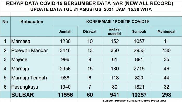 Rekap data Covid-19 per tanggal 31 Agustus 2021