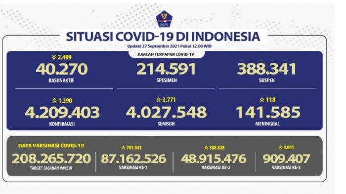 Positif Covid-19 Kembali Bertambah 1.390 Kasus, Pasien Sembuh Sebanyak 3.771 orang