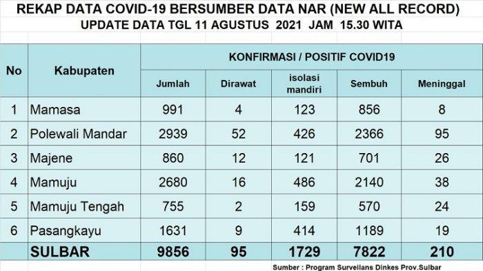 Update Corona Covid-19 Sulbar Hari Ini 11 Agustus 2021: Positif Tambah 220 Meninggal 6