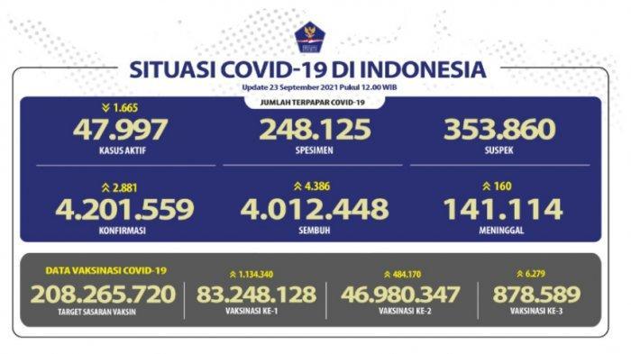 Angka Kesembuhan Covid 19 Indonesia Terus Meningkat, Jawa Timur Menyumbang 428 Pasien Sembuh