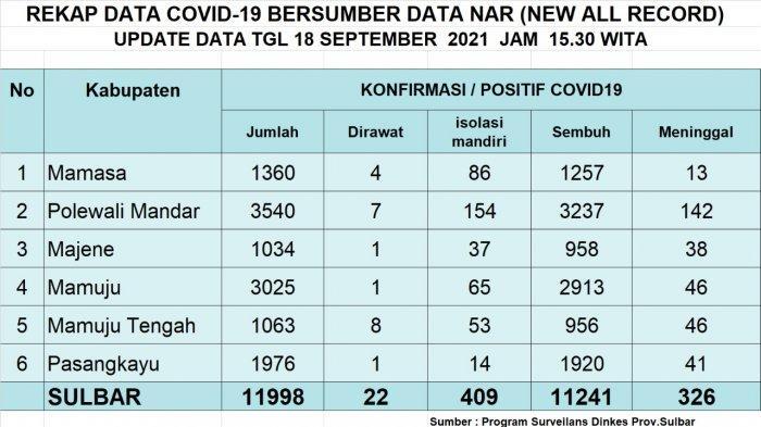UPDATE Covid-19 Sulbar 18 September 2021: 10 Positif dan 24 Sembuh