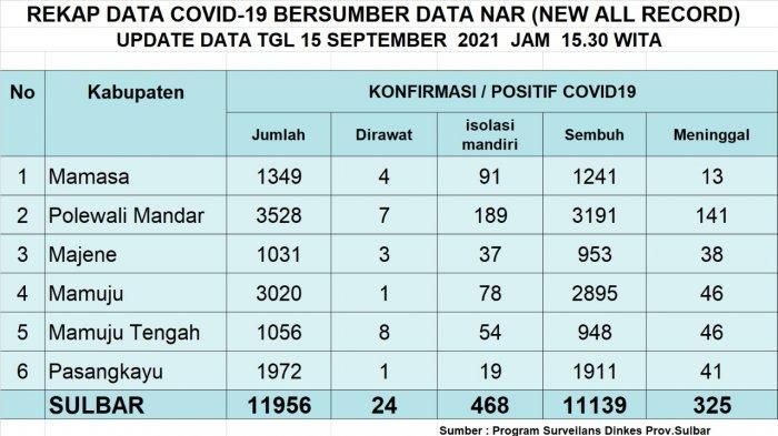 Update Covid-19 Majene Rabu 15 September 2021: 5 Positif dan 9 Sembuh
