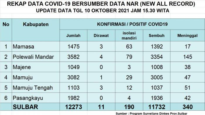Update COVID-19 di Sulbar 10 Oktober: 7 Sembuh, 6 Pasien dari Mamuju, 1 Pasien dari Polman