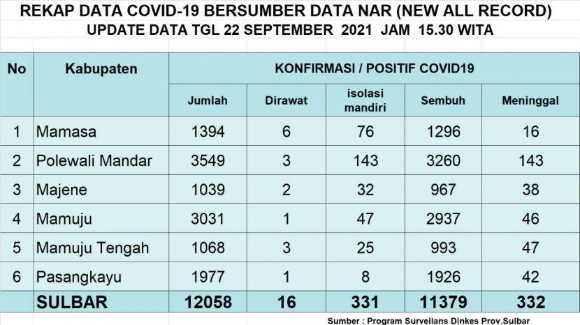 Update-data-Covid-19-untuk-hari-ini-Rabu-2292021.jpg