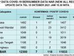 Berikut-Update-data-Covid-19-Sulbar-Jumat-15102021.jpg