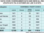 Berikut-Update-data-Covid-19-Sulbar-Minggu-3102021.jpg
