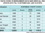 Berikut-Update-data-Covid-19-Sulbar-Rabu-13102021.jpg
