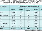 Berikut-Update-data-Covid-19-Sulbar-Sabtu-9102021.jpg