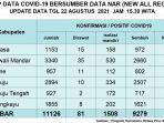 Berikut-Update-data-Covid-19-Sulbar-Senin-11102021.jpg