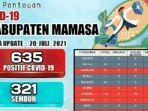 Data-pantauan-satgas-Covid-19-Kabupaten-Mamasa-Sulbar.jpg