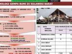 Gempa-bumi-15-Januari-2021-lalu-di-Provinsi-Sulawesi-Barat-Sulbar.jpg
