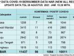 Update-Data-Covid-19-Sulbar.jpg
