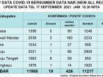 Update-data-Covid-19-untuk-hari-ini-Jumat-1792021.jpg