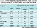 Update-data-Covid-19-untuk-hari-ini-Minggu-1992021-sesuai-dengan-data-NAR-New-All-Record.jpg
