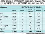 Update-data-Covid-19-untuk-hari-ini-Rabu-1592021-sesuai-dengan-data-NAR-New-All-Record.jpg
