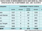 Update-data-Covid-19-untuk-hari-ini-Senin-1392021-sesuai-dengan-data-NAR-New-All-Record.jpg