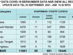 Update-data-covid-19-Sulbar-tanggal-3-September-2021.jpg