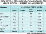Update-data-terkini-kasus-Covid-19-di-Sulawesi-Barat-per-10-Oktober-2021.jpg
