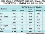 data-penambahan-Covid-19-Sulabr-hari-ini-Kamis-5-Agustus-2021.jpg
