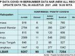 update-Covid-19-Sulawesi-Barat-Jumat-6-Agustus-2021.jpg