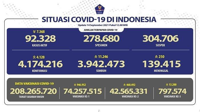 UPDATE Covid-19 Indonesia 14 September 2021: 11.246 Orang Sembuh, 4.128 Positif, 250 Meninggal