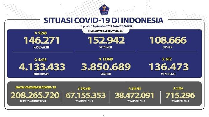 UPDATE Covid-19 Indonesia 6 September 2021: 13.049 Pasien Sembuh, 4.413 Orang Positif, 612 Meninggal