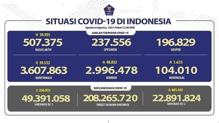 Update Covid-19 Kota Tangsel, 2.710 Orang Sembuh