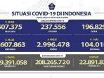 Kasus-Covid-19-per-6-Agustus-2021.jpg