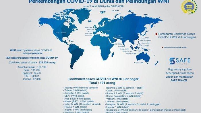 Perkembangan Virus Corona di Dunia dan Perlindungan Warga Negara Indonesia (WNI) Per 6 April 2020