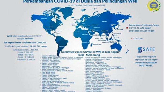 Perkembangan Virus Corona di Dunia dan Perlindungan WNI Per 3 Oktober 2020 Pukul 8.00