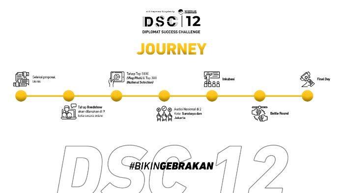 Alur pendaftaran Kompetisi DSC 12