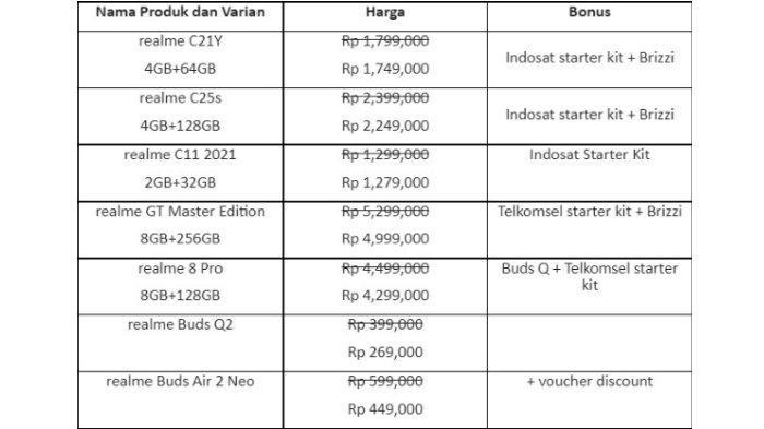 Deretan Produk realme di 10.10 Shocktober Deals (realme via Kandi Imaji) (1)