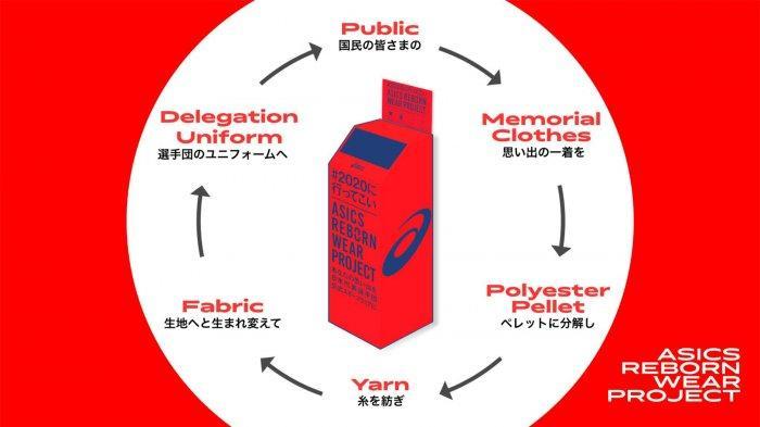Seragam resmi timnas Jepang berbahan daur ulang