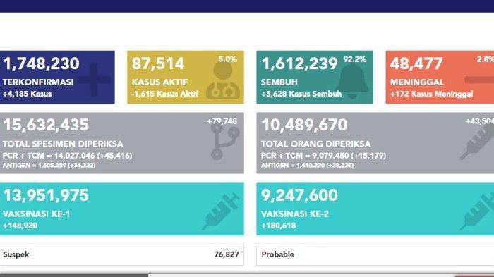 covid19goid-Data-sebaran-Covid-19-di-Indonesia.jpg