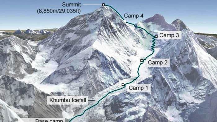 Kami Rita Sherpa Pemegang Rekor Dunia Mencapai Puncak Everest, namun Tetap Tunduk dengan Alam
